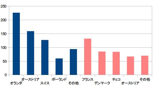 20130404Germany_graph_530px.jpg