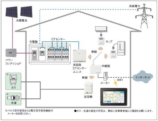 製品/エネルギー管理:電気 ...