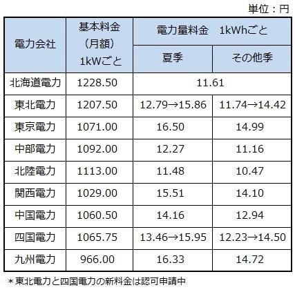 電力 値上げ 新 JEPXの電力価格急騰、株式相場への影響は?新電力には「向かい風」