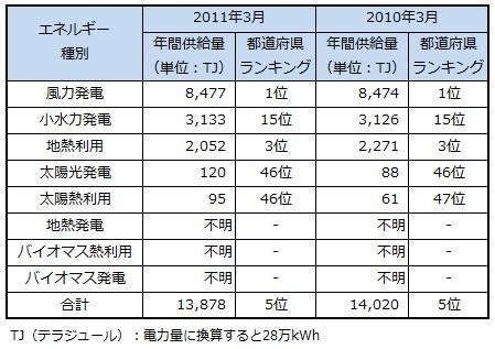 ranking2013_aomori.jpg