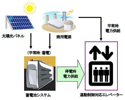 yh20130411Hitachi_system_430px.jpg