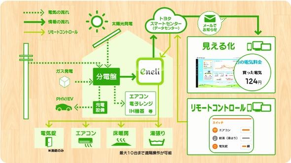 yh20130415Toyota_system_590px.jpg