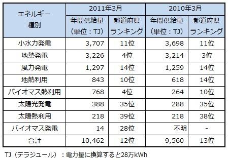 ranking2013_iwate.jpg