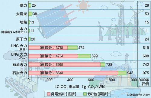 http://image.itmedia.co.jp/smartjapan/articles/1304/17/lc_co2_denken.jpg