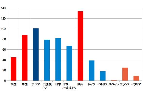 yh20130418Bloomberg_graph_590px.jpg