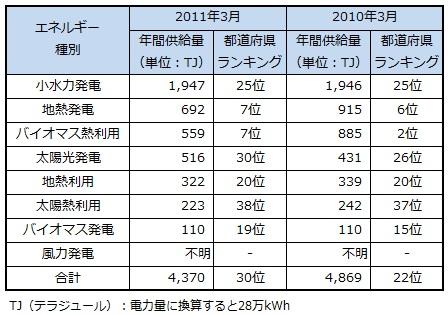 ranking2013_miyagi.jpg