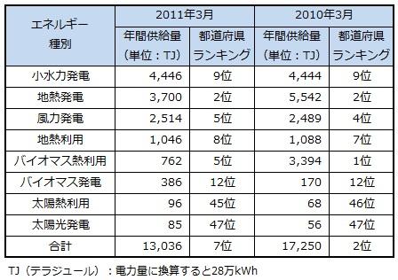 ranking2013_akita.jpg