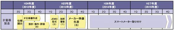 smartmeter_schedule.jpg