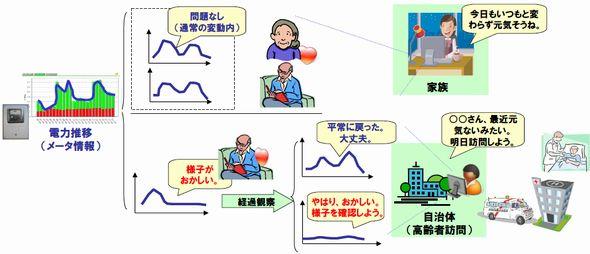 smartmeter_service_ntt.jpg
