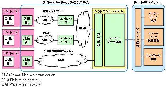 smartmeter_system_toshiba.jpg