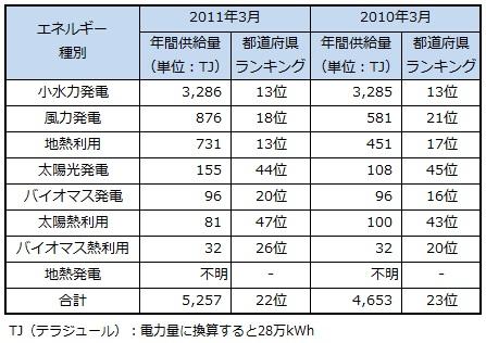 ranking2013_yamagata.jpg