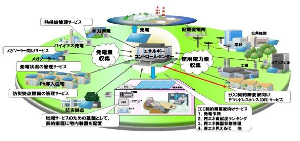 yh20130508Aizu_smartcity_590px.jpg