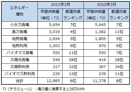 ranking2013_fukushima.jpg