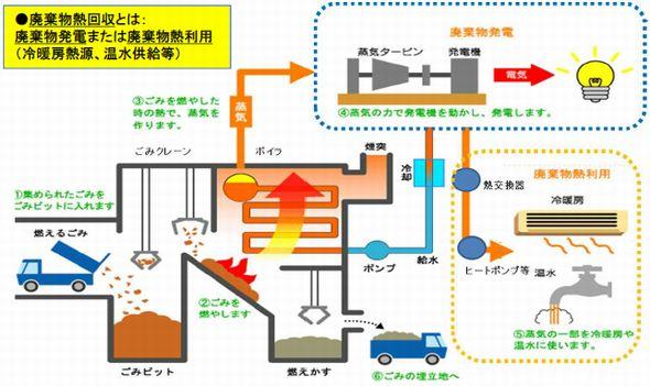 haikibutsu_energy.jpg