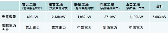 yh20130520Sekisui_table_590px.jpg