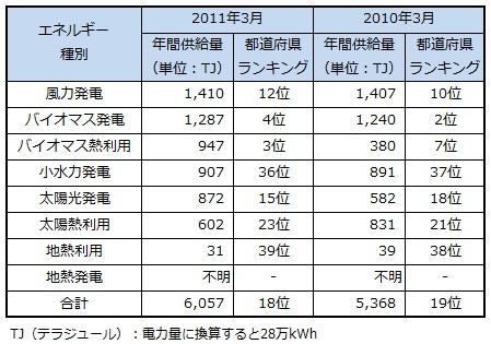 ranking2013_ibaragi.jpg