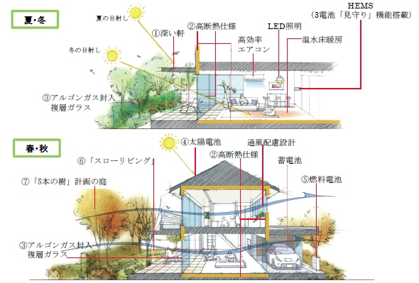 yh20130527Sekisui_model_590px.jpg