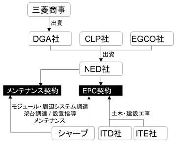 yh20130530Sharp_companies_360px.jpg