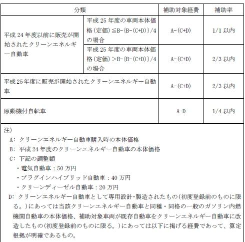 産 省 補助 金 経