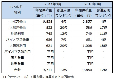 ranking2013_gunma.jpg