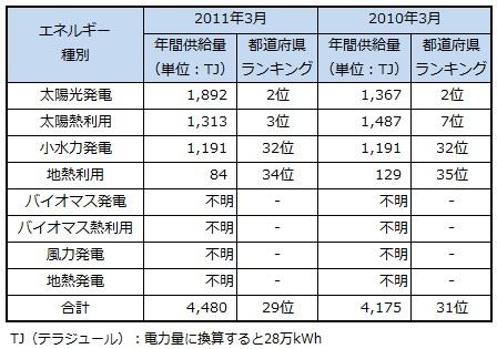 ranking2013_saitama.jpg