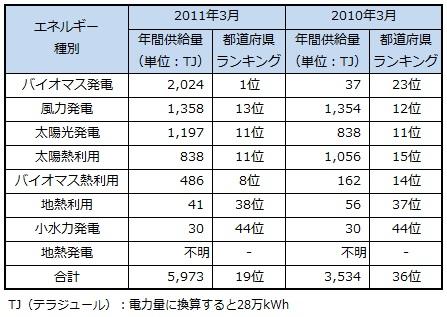 ranking2013_chiba.jpg