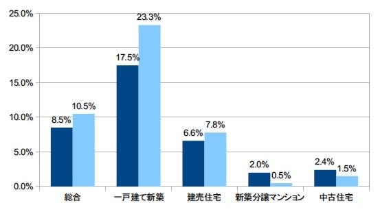 yh20130621JHF_housetype_percent_550px.jpg