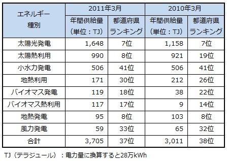 ranking2013_tokyo.jpg