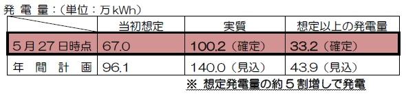yh20130626Tsubame_result_590px.jpg