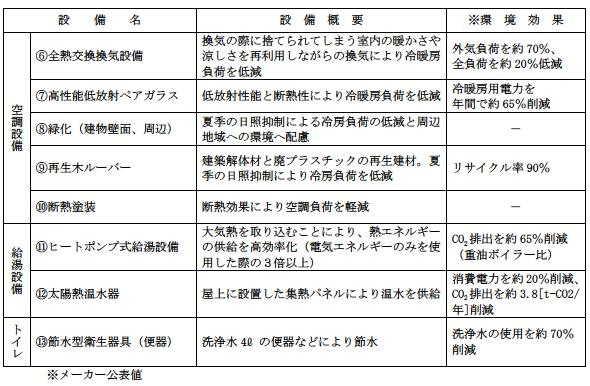 yh20130627Keio_PV_air_water_590px.jpg