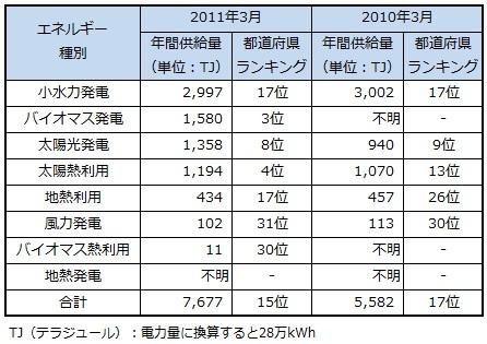 ranking2013_kanagawa.jpg