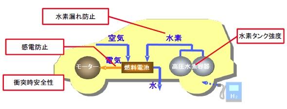 yh20130703FCV_car_590px.jpg