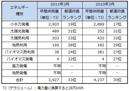 ranking2013_yamanashi.jpg