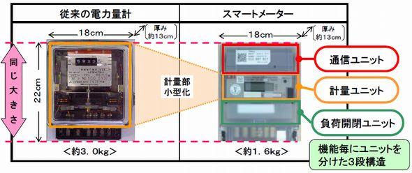 smartmeter3_kanden_sj.jpg