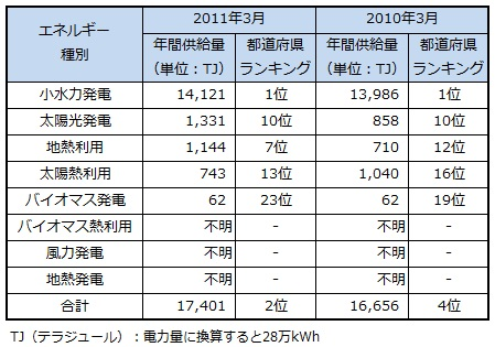 ranking2013_nagano.jpg
