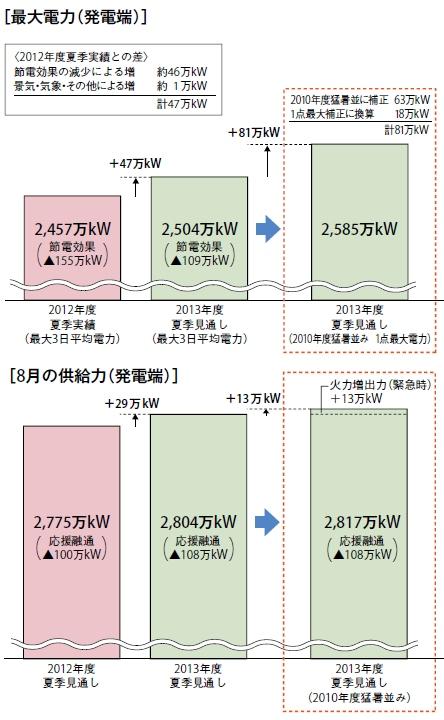 yh20130717Chuden_graph_444px.jpg