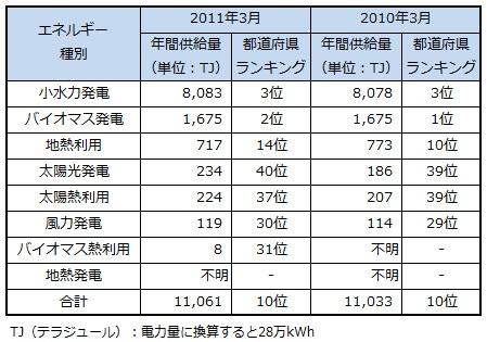 ranking2013_niigata.jpg