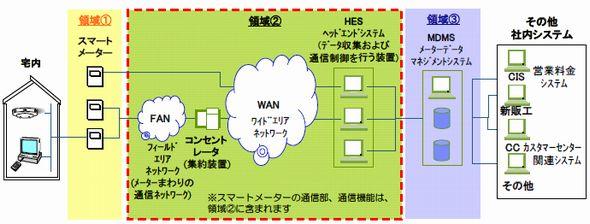 smartmeter_system_toden_sj.jpg