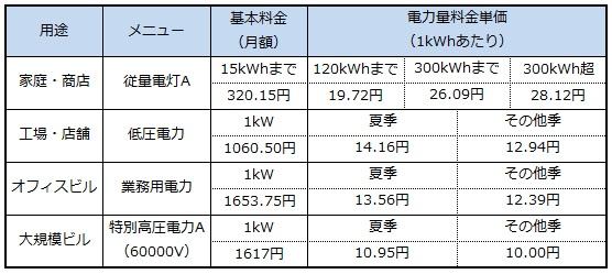 中国 電力