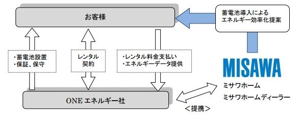 yh20130806Misawa_service_590px.jpg