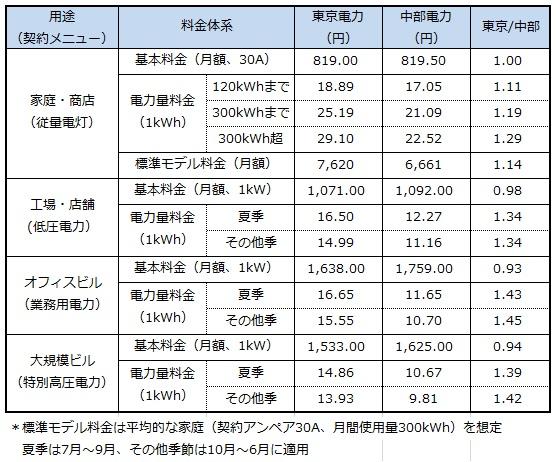 tokyo_chubu_price_sj.jpg