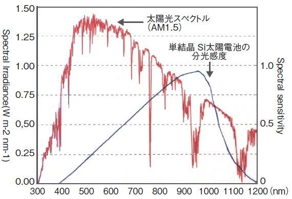 yh20130812Serial_PV_spectrum_570px.jpg