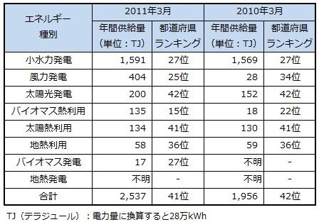 ranking2013_fukui.jpg
