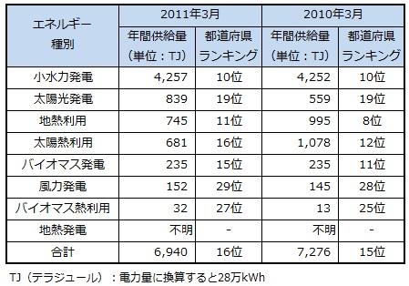 ranking2013_gifu.jpg
