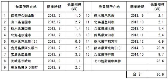 yh20130822Obayashi_list_561px.jpg