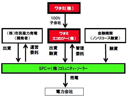 yh20130823Watami_company_410px.jpg