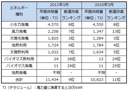 ranking2013_shizuoka.jpg