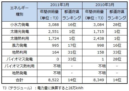 ranking2013_aichi.jpg
