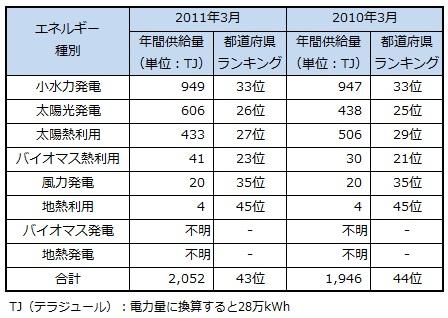 ranking2013_shiga.jpg