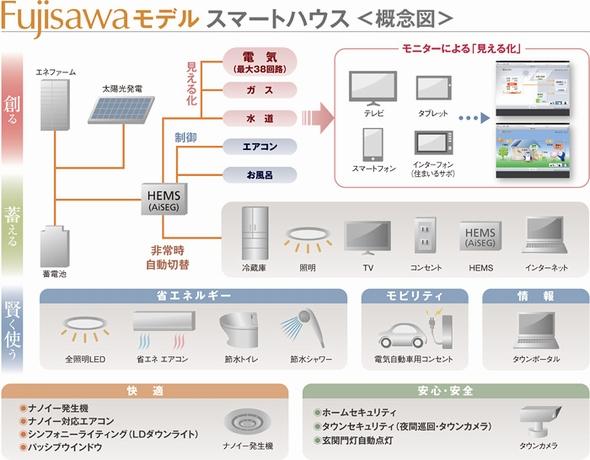 yh20130924Fujisawa_smarthouse_590px.jpg